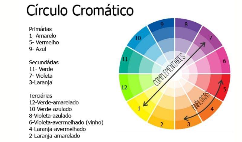 posts para blog circulo cromatico entenda como comeca